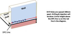 DPC cream is injected in a horizontal line just above slab level.